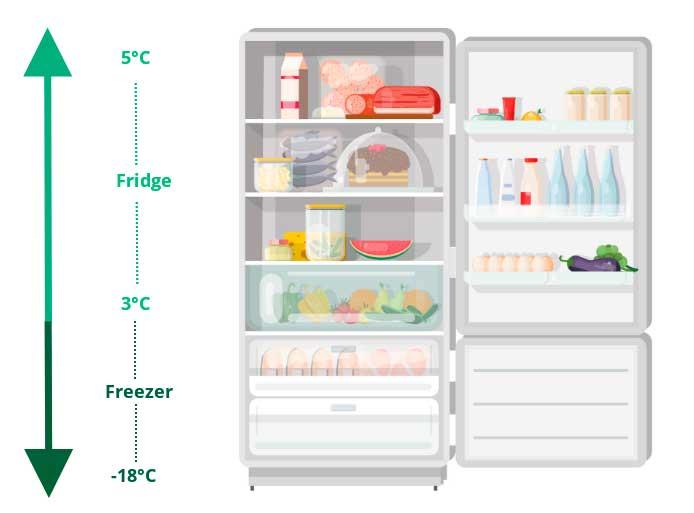 temperatura dentro de un refrigerador