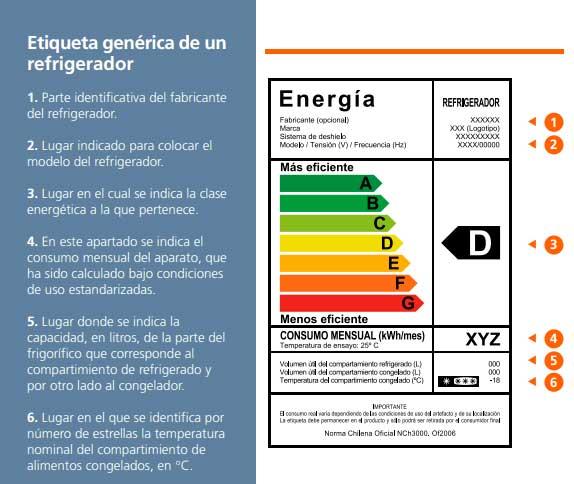 Etiqueta clase de Eficiencia Energética refrigeradores
