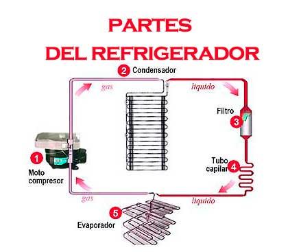 partes del refrigerador